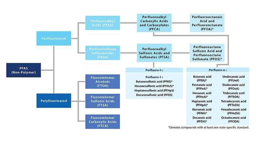 The PFAS Primer | GES